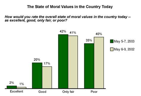 The Importance of Moral Values Essay - EssayLibcom